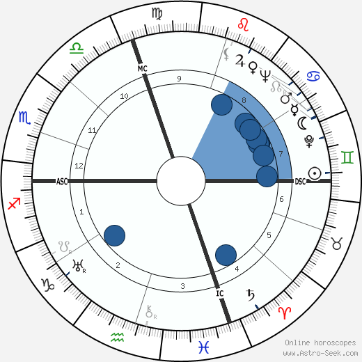 Don Ameche horoscope, astrology, sign, zodiac, date of birth, instagram