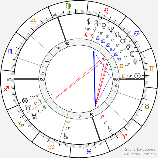 Don Ameche birth chart, biography, wikipedia 2020, 2021