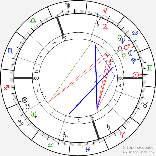 Don Ameche birth chart, Don Ameche astro natal horoscope, astrology