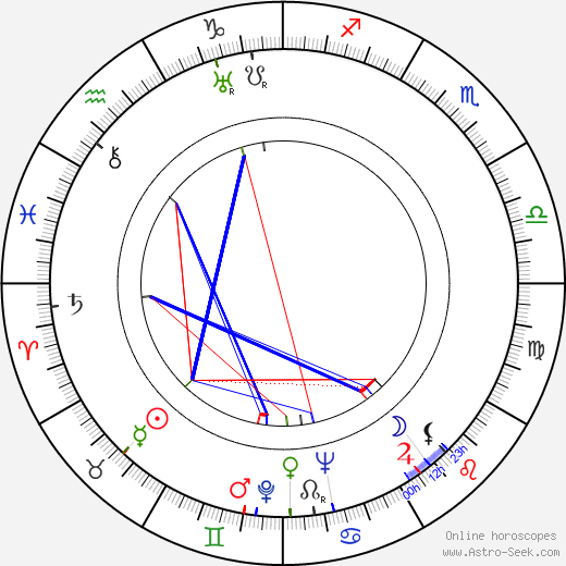 Edmund MacDonald astro natal birth chart, Edmund MacDonald horoscope, astrology