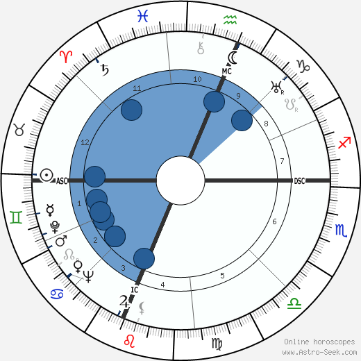 Edwin McCammon Martin wikipedia, horoscope, astrology, instagram