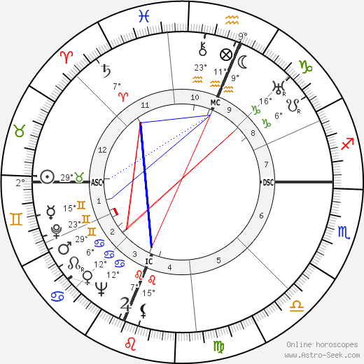Edwin McCammon Martin birth chart, biography, wikipedia 2017, 2018