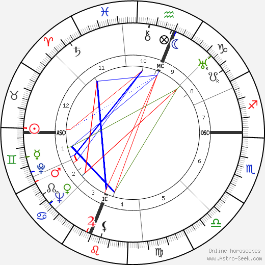 Edwin McCammon Martin astro natal birth chart, Edwin McCammon Martin horoscope, astrology