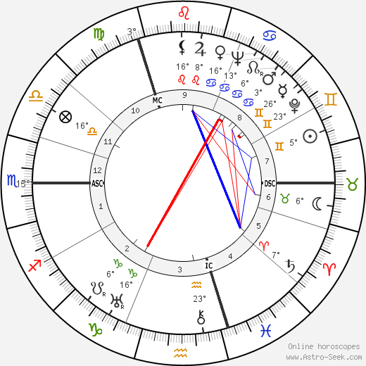 Fritz Witt birth chart, biography, wikipedia 2019, 2020