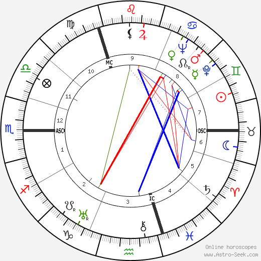 Fritz Witt astro natal birth chart, Fritz Witt horoscope, astrology