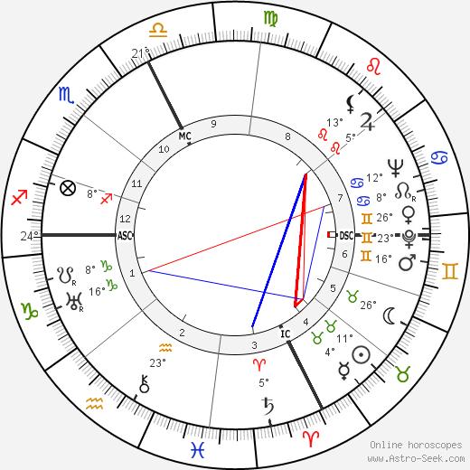 Giovanni Guareschi birth chart, biography, wikipedia 2018, 2019