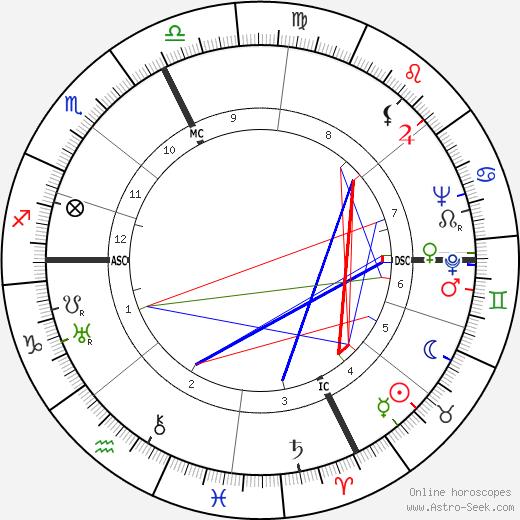 Giovanni Guareschi astro natal birth chart, Giovanni Guareschi horoscope, astrology