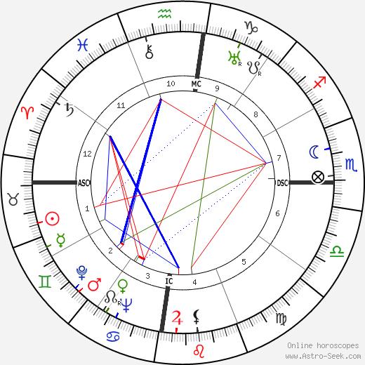 Gurudev Muktananda Baba день рождения гороскоп, Gurudev Muktananda Baba Натальная карта онлайн