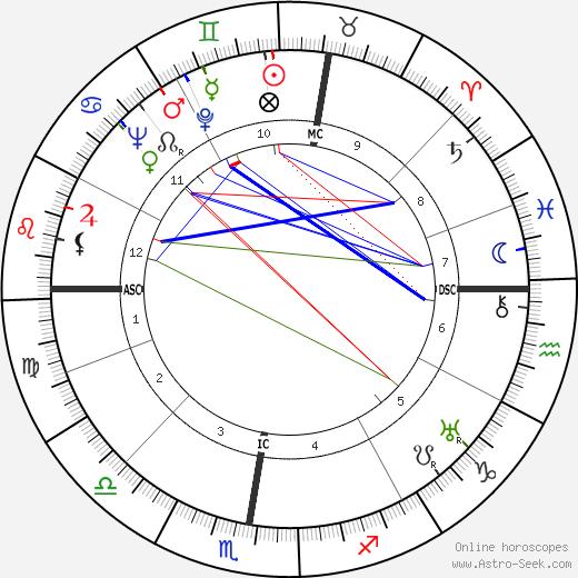Helene Boucher день рождения гороскоп, Helene Boucher Натальная карта онлайн