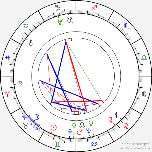 Ian Fleming astro natal birth chart, Ian Fleming horoscope, astrology