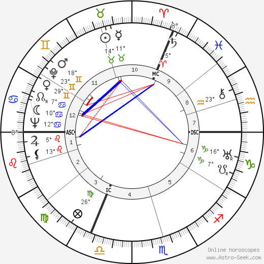 Jacques Massu birth chart, biography, wikipedia 2019, 2020