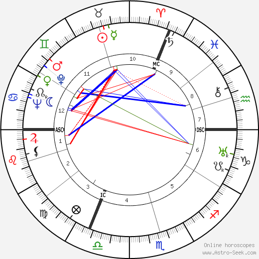 Jacques Massu astro natal birth chart, Jacques Massu horoscope, astrology