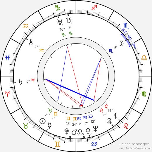 James B. Clark birth chart, biography, wikipedia 2019, 2020