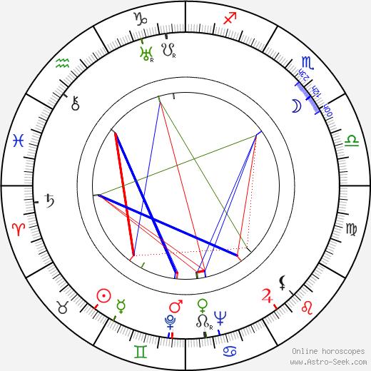 James B. Clark astro natal birth chart, James B. Clark horoscope, astrology