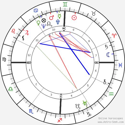 James Crenshaw день рождения гороскоп, James Crenshaw Натальная карта онлайн