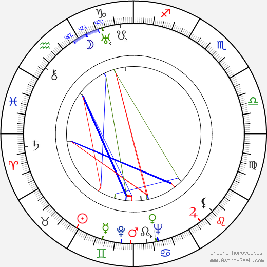 Ján Jamnický astro natal birth chart, Ján Jamnický horoscope, astrology
