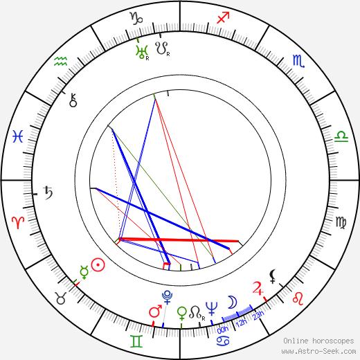 Jan Kreczmar birth chart, Jan Kreczmar astro natal horoscope, astrology