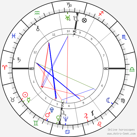 Jan Verdoodt astro natal birth chart, Jan Verdoodt horoscope, astrology