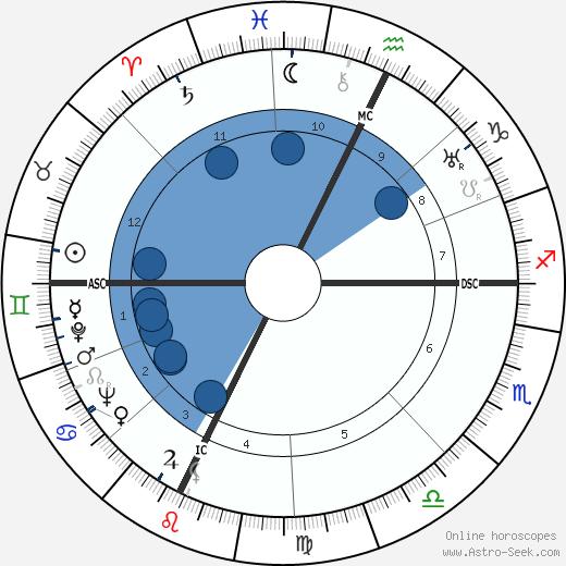 John Bardeen wikipedia, horoscope, astrology, instagram
