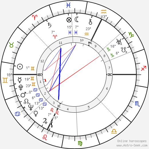John Bardeen birth chart, biography, wikipedia 2018, 2019