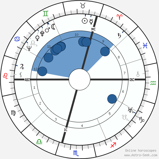 Léon Smet wikipedia, horoscope, astrology, instagram