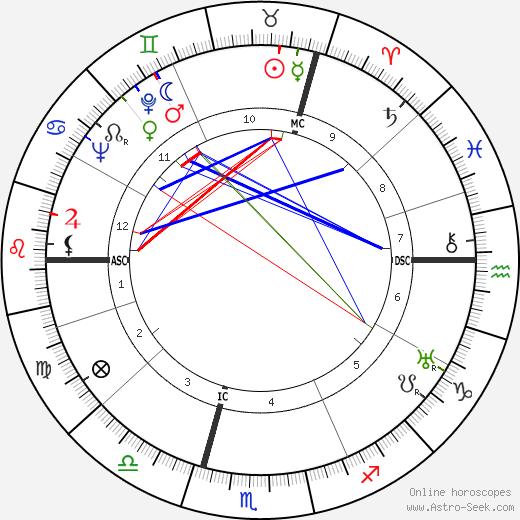 Léon Smet tema natale, oroscopo, Léon Smet oroscopi gratuiti, astrologia