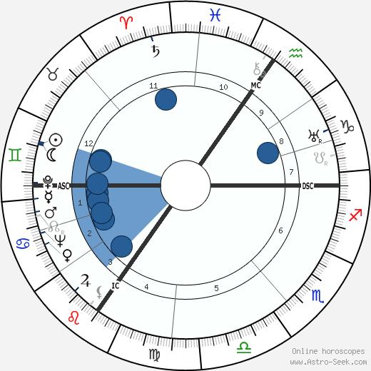 Louis Daquin wikipedia, horoscope, astrology, instagram