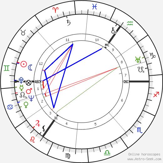 Луи Дакен Louis Daquin день рождения гороскоп, Louis Daquin Натальная карта онлайн