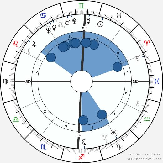 Mark Schorer wikipedia, horoscope, astrology, instagram