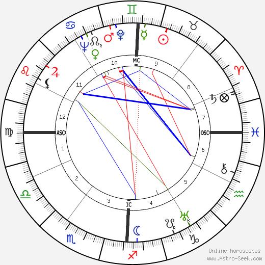 Mark Schorer astro natal birth chart, Mark Schorer horoscope, astrology