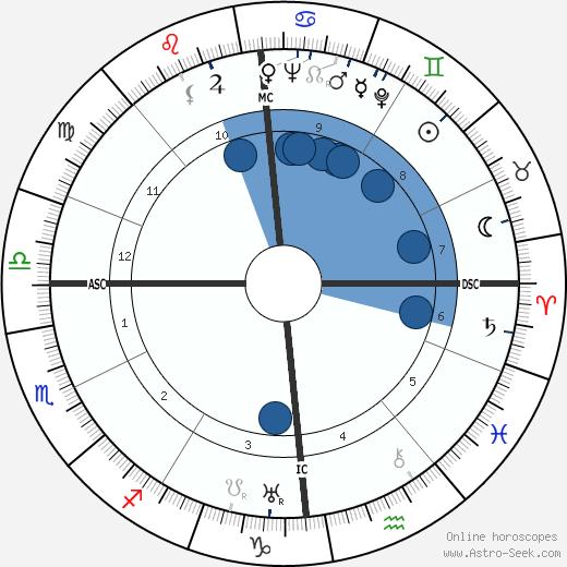 Max Dalban wikipedia, horoscope, astrology, instagram