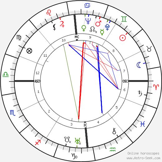 Max Dalban birth chart, Max Dalban astro natal horoscope, astrology