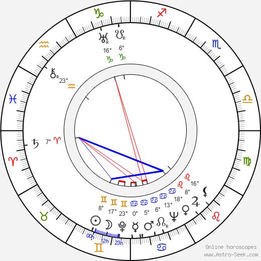 Mel Blanc birth chart, biography, wikipedia 2020, 2021