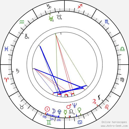 Mel Blanc birth chart, Mel Blanc astro natal horoscope, astrology