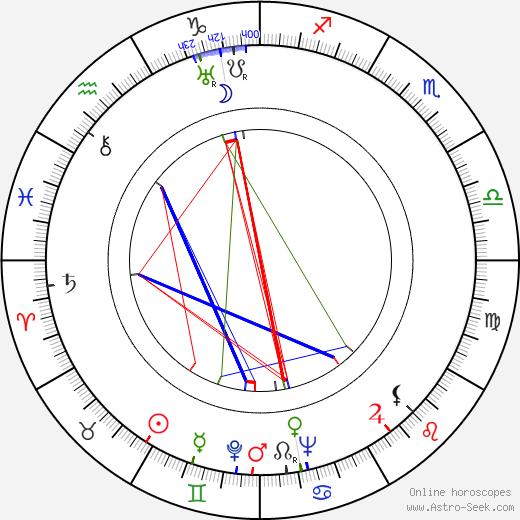 Milada Vítová birth chart, Milada Vítová astro natal horoscope, astrology