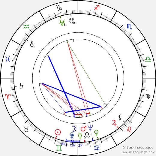 Nils Poppe birth chart, Nils Poppe astro natal horoscope, astrology