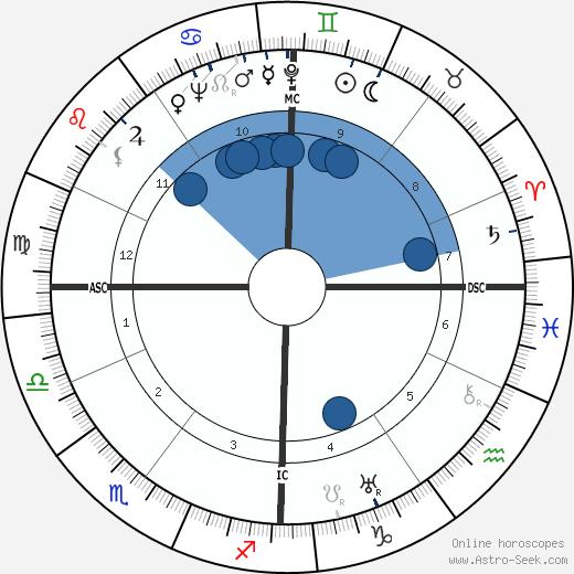 Pierre-Henri Teitgen wikipedia, horoscope, astrology, instagram
