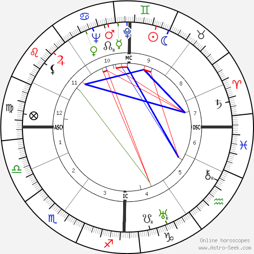 Pierre-Henri Teitgen tema natale, oroscopo, Pierre-Henri Teitgen oroscopi gratuiti, astrologia