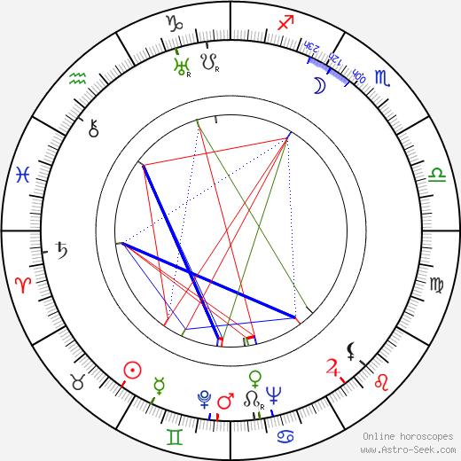 Rakel Linnanheimo astro natal birth chart, Rakel Linnanheimo horoscope, astrology