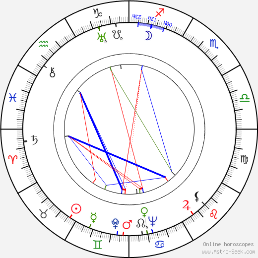 Ralph Wright birth chart, Ralph Wright astro natal horoscope, astrology