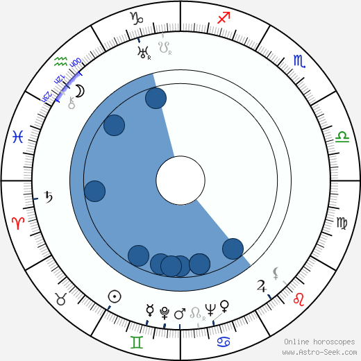 Ratana Pestonji wikipedia, horoscope, astrology, instagram