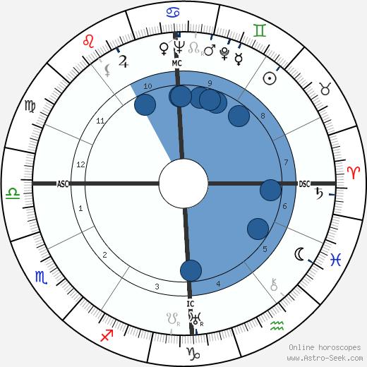 Raymond Legrand wikipedia, horoscope, astrology, instagram