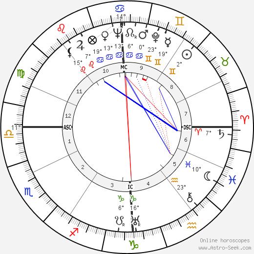 Raymond Legrand birth chart, biography, wikipedia 2020, 2021