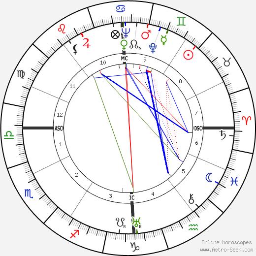 Raymond Legrand birth chart, Raymond Legrand astro natal horoscope, astrology