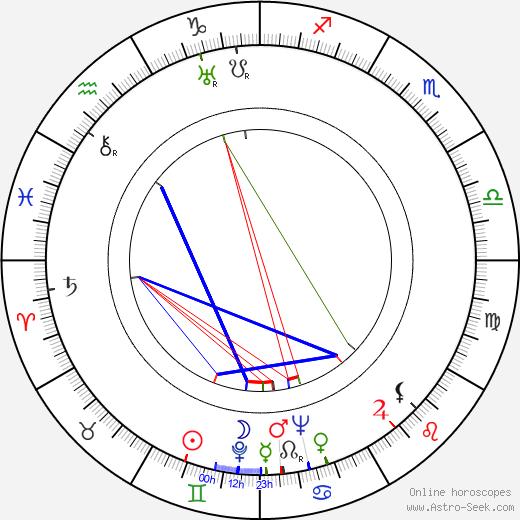 Serge Rubenstein tema natale, oroscopo, Serge Rubenstein oroscopi gratuiti, astrologia