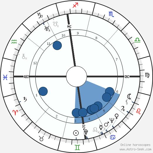 Carlo Reguzzoni wikipedia, horoscope, astrology, instagram