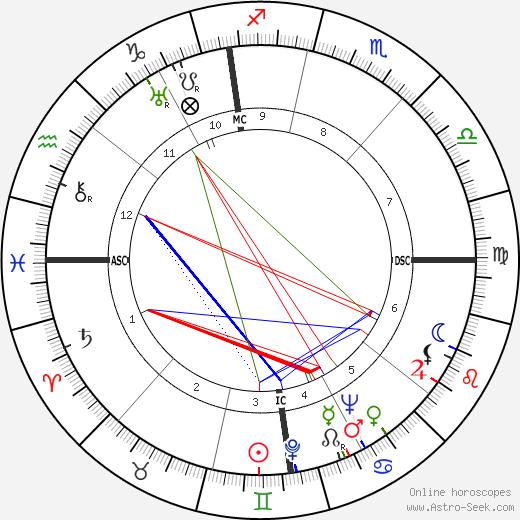 Carlo Reguzzoni tema natale, oroscopo, Carlo Reguzzoni oroscopi gratuiti, astrologia