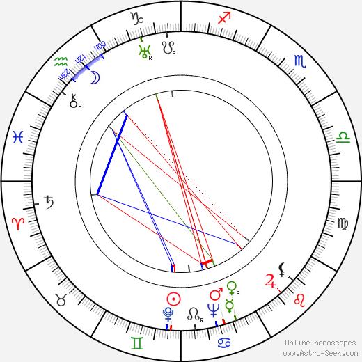 Evalyn Knapp astro natal birth chart, Evalyn Knapp horoscope, astrology