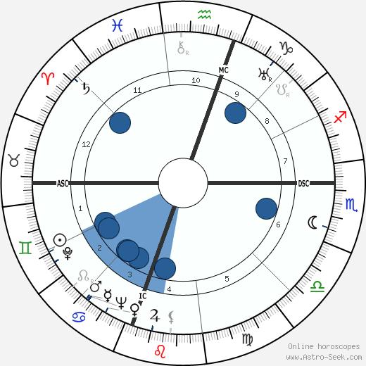 Francisco Marto wikipedia, horoscope, astrology, instagram