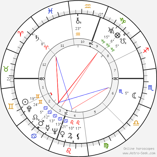 Francisco Marto birth chart, biography, wikipedia 2019, 2020